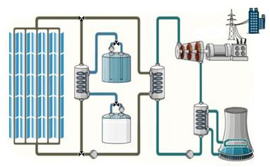 太阳能热发电设备的基本分类